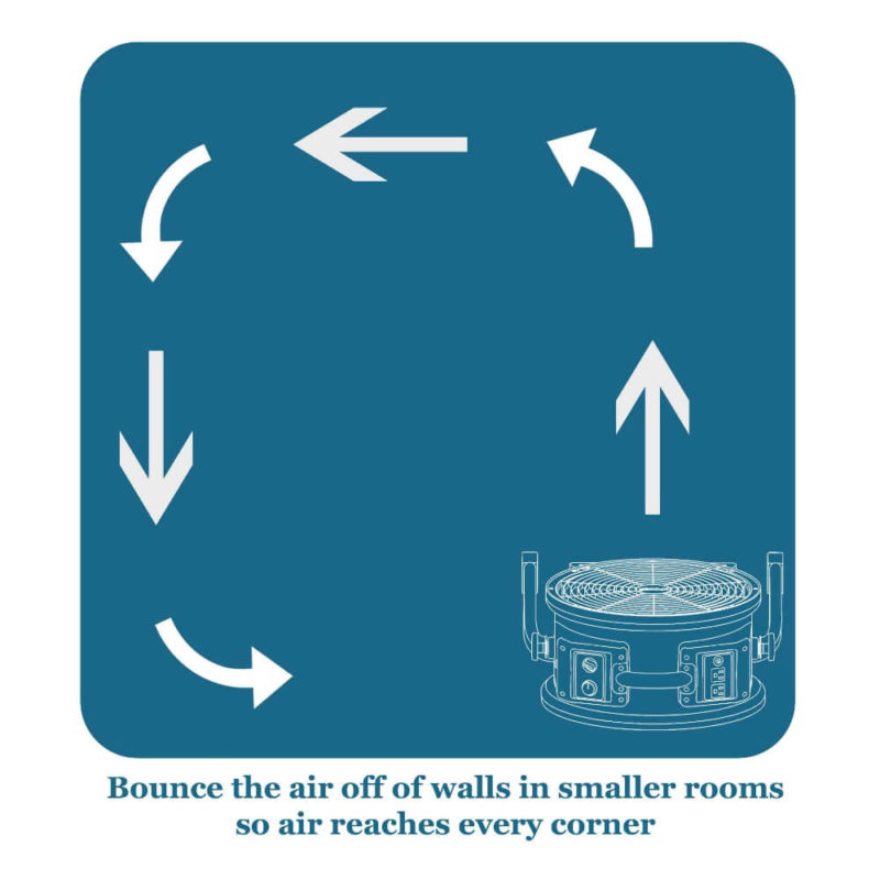 Dry carpets, floors, walls and large areas quickly and efficiently